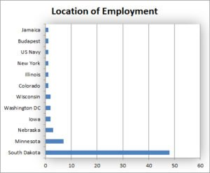 Location of Employment Graph